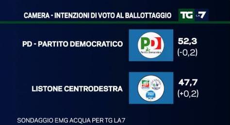 sondaggio emg tg la7 ballottaggio pd cdx