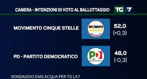 sondaggio emg tg la7 ballottaggio pd m5s
