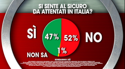 Sondaggio Terrorismo, il 52% degli italiani teme attentati nel nostro paese
