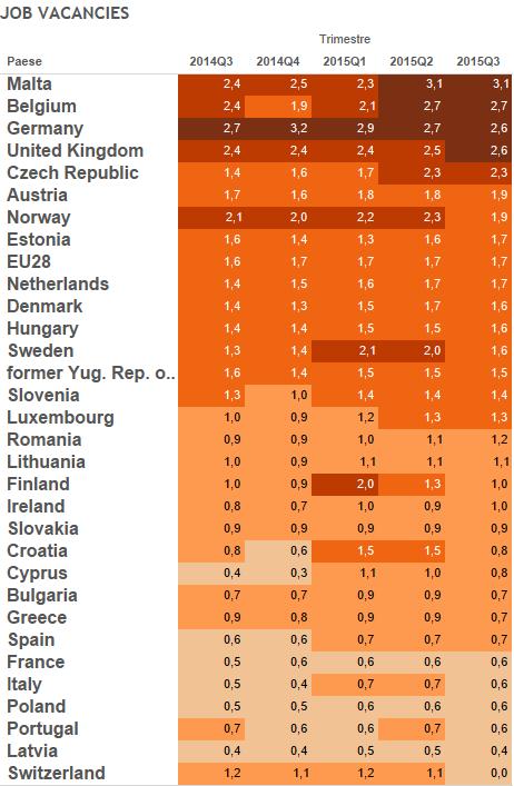 jobs act , tabella con i posti vacanti in Europa