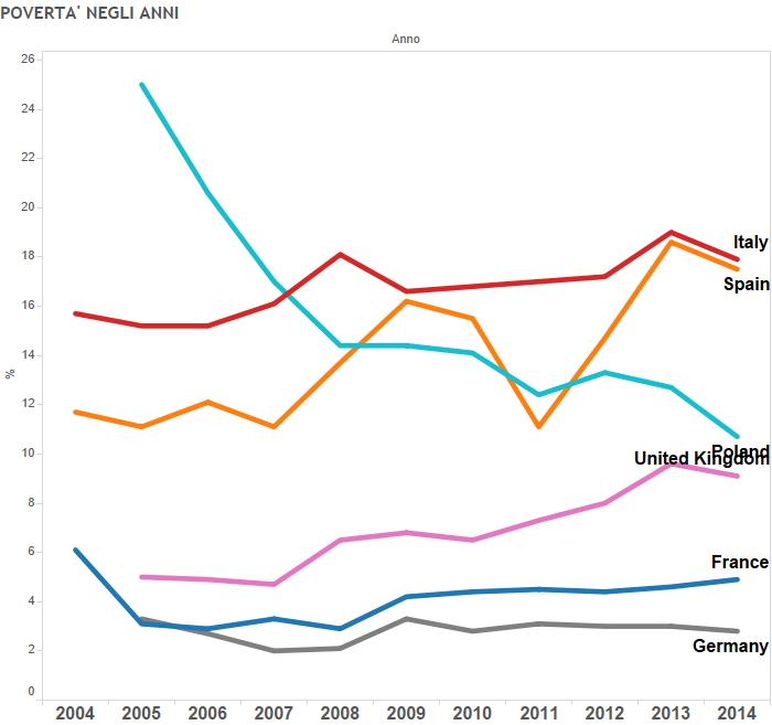povertà in Europa, curve sui diversi Paesi