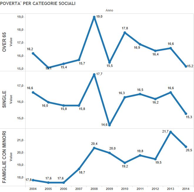 povertà in Europa, curve sulla povertà per categorie