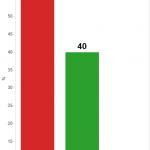 sondaggi Milano, istogrammi con opinioni su Sallusti