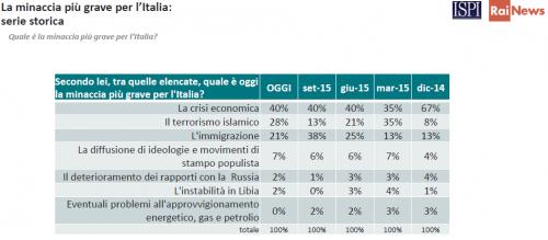Sondaggi politici, serie storica minacce per l'Italia. Timore per la crisi economica avvertito dal 40% del campione