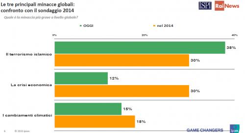 Sondaggi politici, il 38% del campione ritiene il terrorismo la principale minaccia
