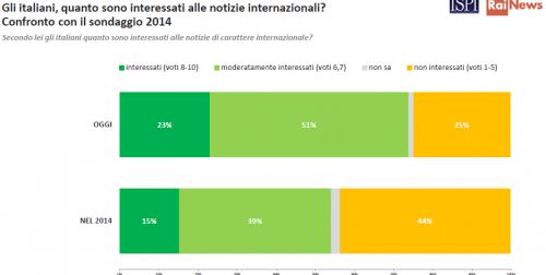 Sondaggi politici, nel 2015 cresce l'interesse degli italiani verso le notizie internazionali