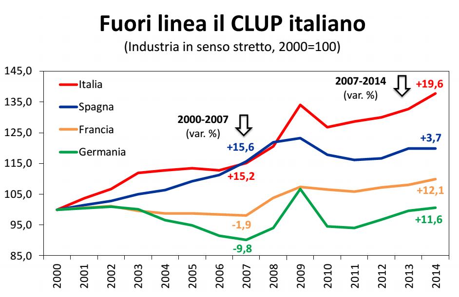 economia italiana, curve del costo del lavoro negli anni
