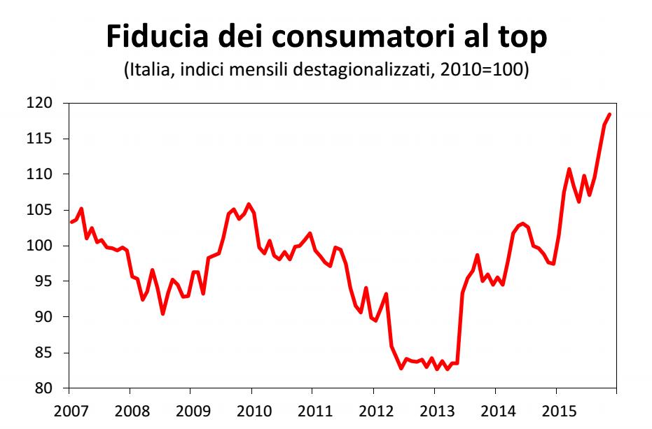 economia italiana, curva della fiducia dei consumatori