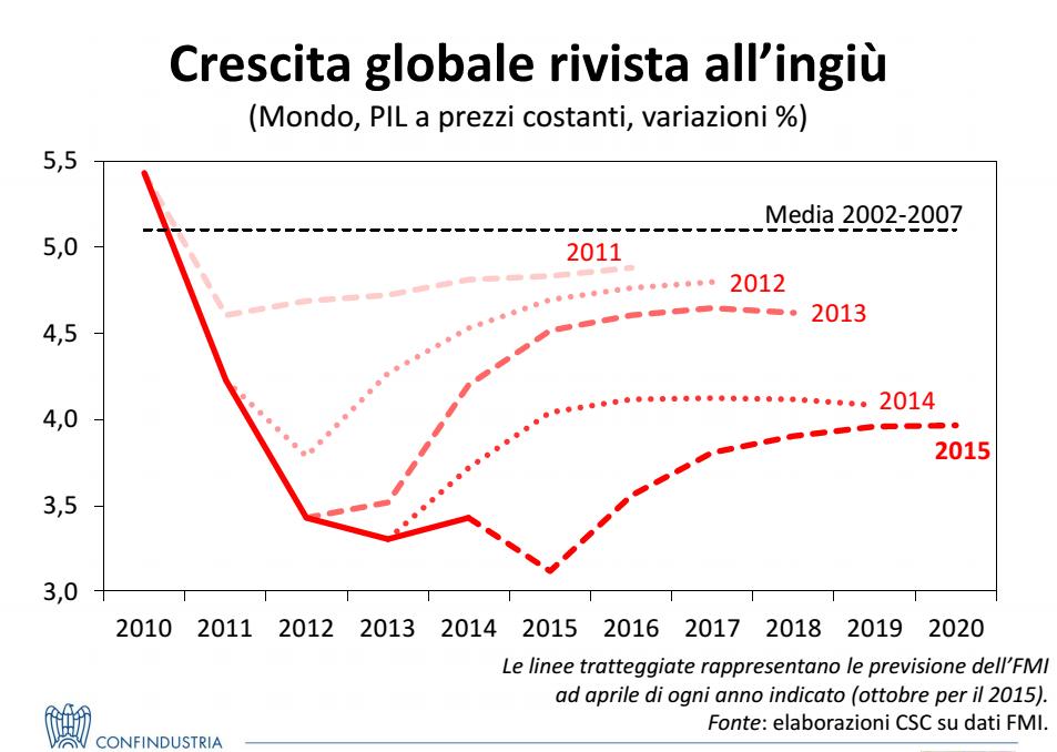 economia italiana, curve delle previsioni della crescita negli anni