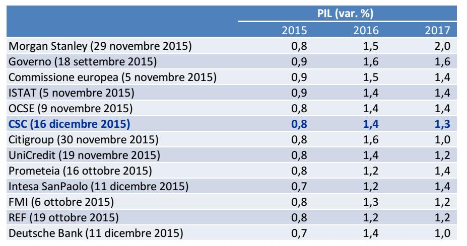 economia italiana, tabella delle previsioni per i prossimi anni di crescita del PIL