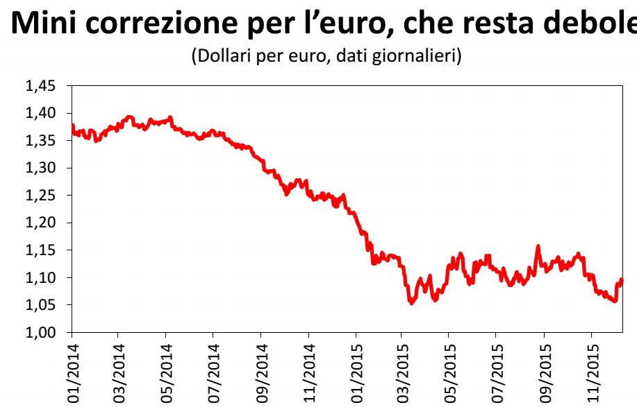economia italiana, curva del rapporto euro dollaro