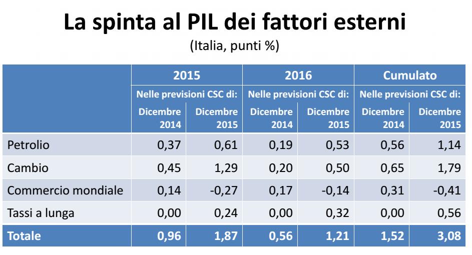 economia italiana, tabella con le previsioni di crescita per fattori esterni