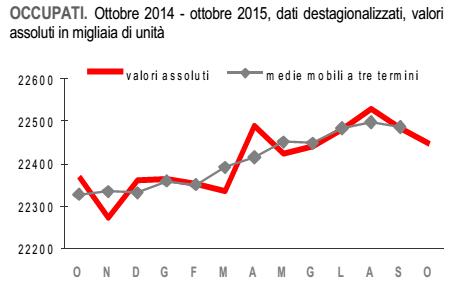 economia italiana, curva dell'occupazione