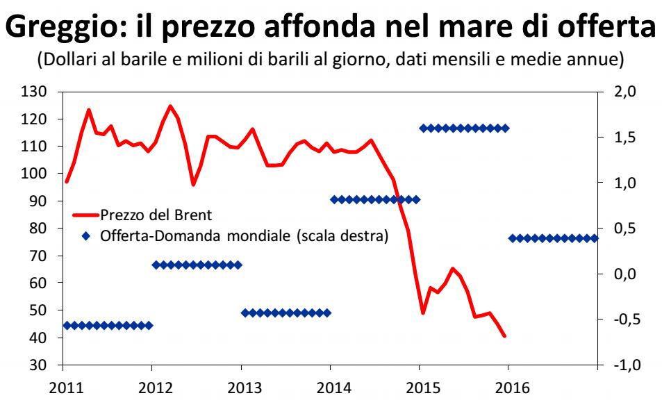 curve del prezzo del petrolio