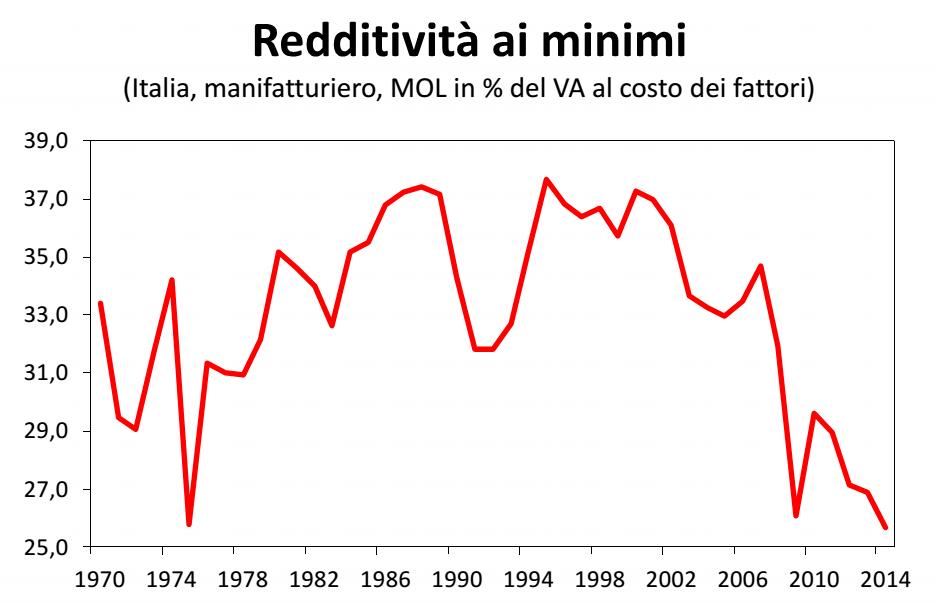 economia italiana, curva delle redditività delle imprese