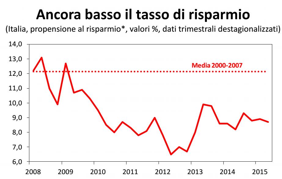 economia italiana, curva del tasso di risparmio