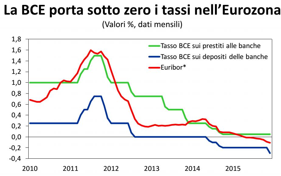 economia italiana, curve dei tassi BCE
