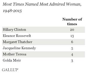 elezioni USA, elenco di leader donne