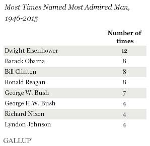 elezioni USA, elenco di leader uomini