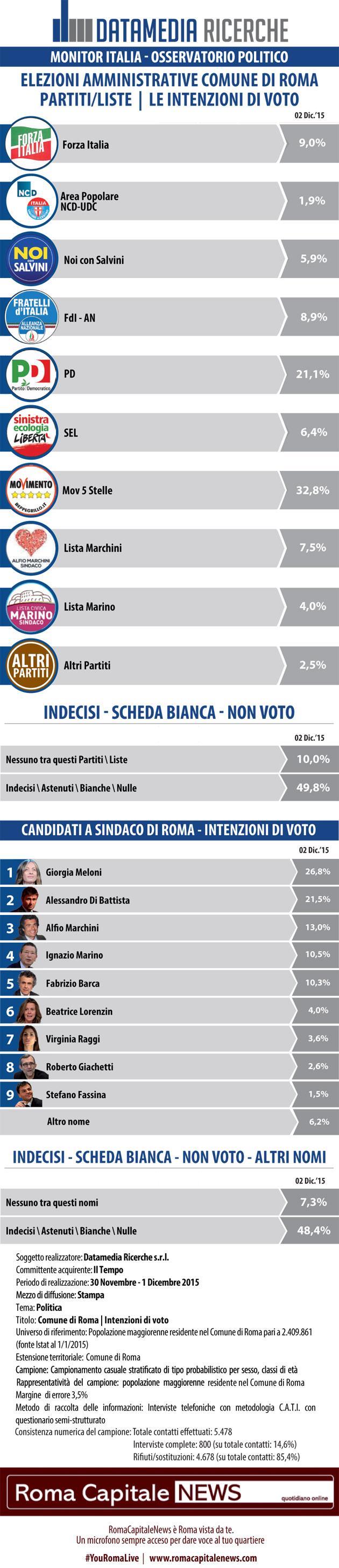 elezioni comunali roma, elenco di partiti e candidati e percentuali