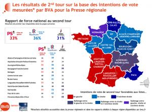 Elezioni Francia, la Le Pen ai massimi, si avvia a vincere le regionali secondo i sondaggi