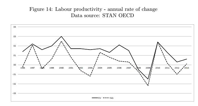 jobs act , curve sulla produttività de lavoro