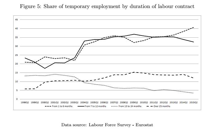 jobs act , curve diverse per tipologia di tempo determinato