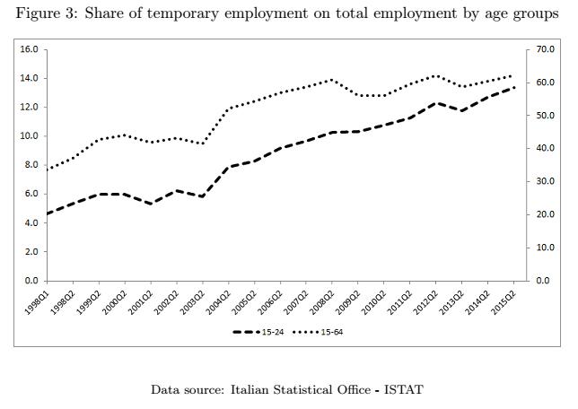 jobs act, curve sul ricorso al tempo determinato