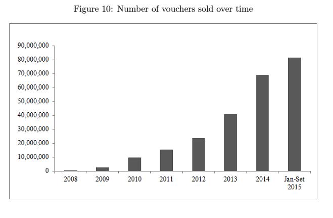 jobs act , istogrammi sull'aumento del ricorso ai voucher