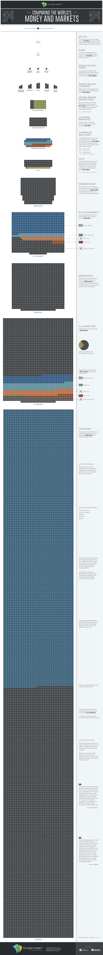 Ricchezza nel mondo, infografica