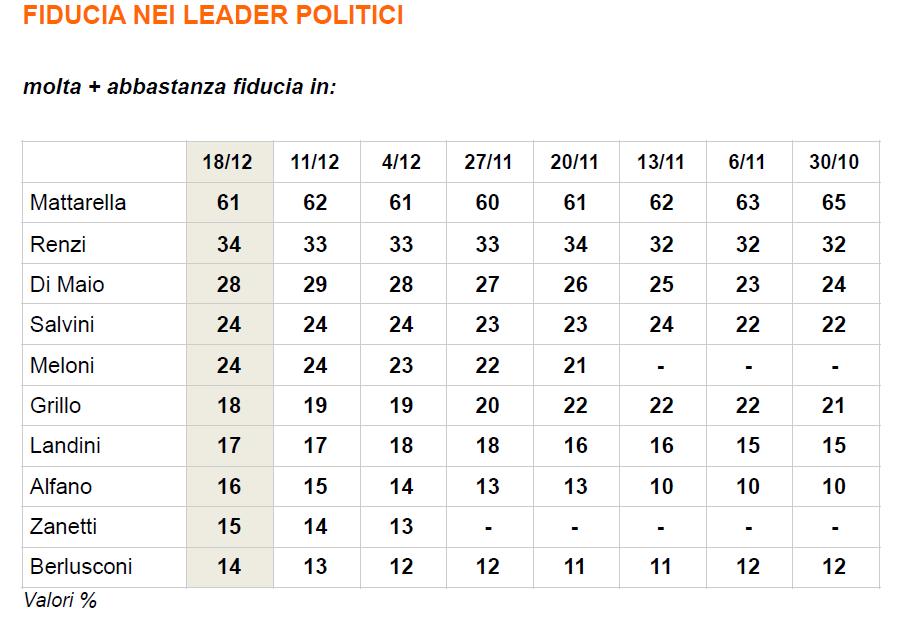 sondaggi PD, tabella con livelli di fiducia nei leader