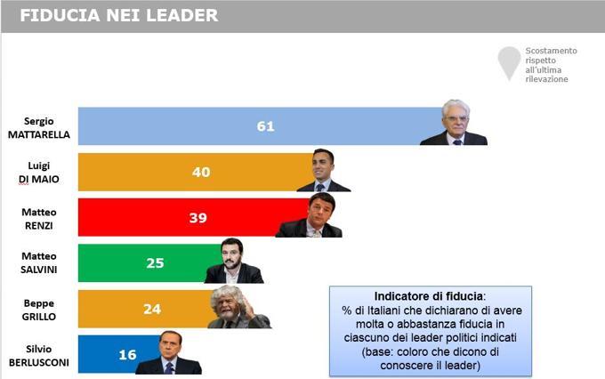 sondaggi Renzi, barre della fiducia ai leader