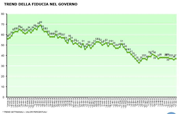 curva della fiducia nel governo
