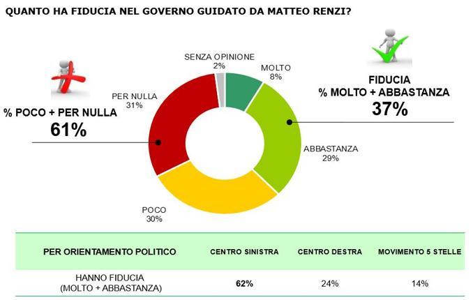 sondaggi Renzi, torta sulla fiducia nel governo Renzi