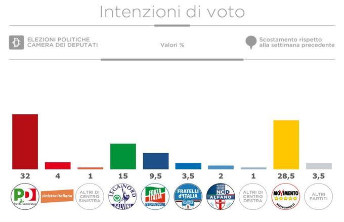 sondaggi Renzi, istogrammi delle percentuali ai partiti