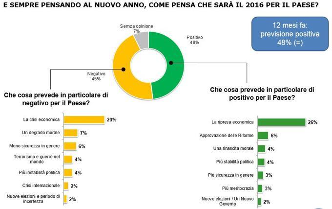 sondaggi Renzi, grafici sulle previsioni per il 2016 per l'Italia