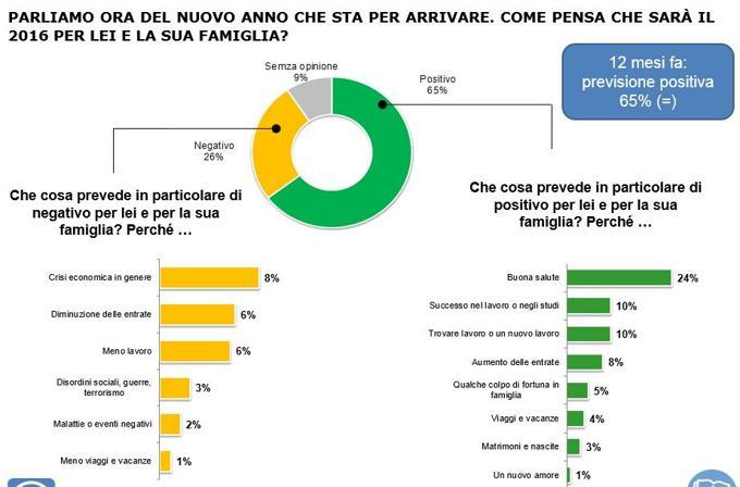 sondaggi Renzi, grafici sulle previsioni per il 2016 per la famiglia