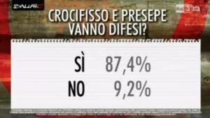 Sondaggi elettorali Euromedia: per l�87% degli italiani il crocifisso a scuola non si tocca
