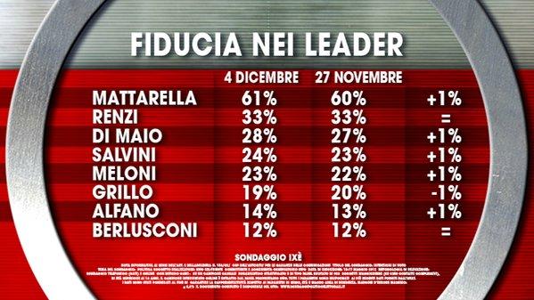 sondaggi elettorali, elenco di leader e relativa fiducia