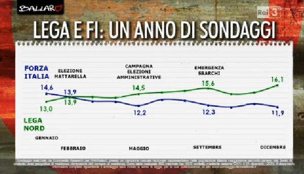 sondaggi governo Renzi, curv delle intenzioni di voto di Forza Italia a Lega nord