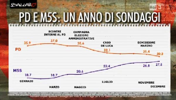 sondaggi governo Renzi, curve delle intenzioni di voto di PD e M5S