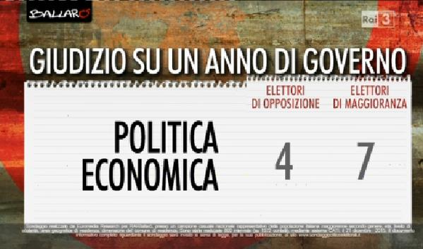 sondaggi governo Renzi, provvedimenti e giudizio degli elettori
