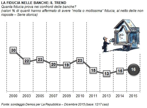 sondaggi politici , curva della fiducia nelle banche negli anni