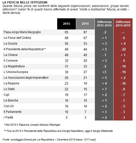 sondaggi politici, opinioni su istituzioni, tabella