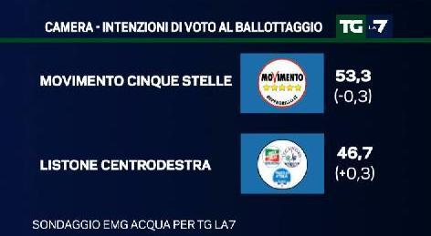 sondaggio emg ballottaggio m5s centrodestra