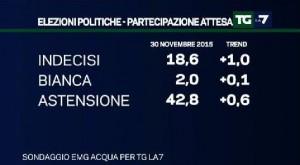 Sondaggio EMG per Tg La7: cresce la Lega Nord, si riduce la distanza fra PD e M5S (30/11)