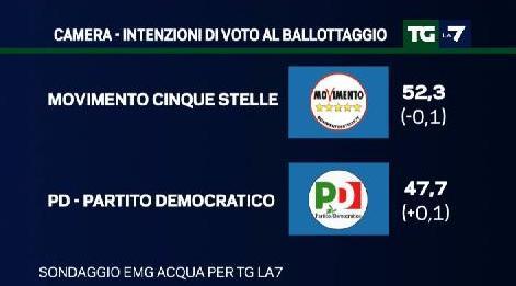 sondaggio emg intenzioni di voto pd m5s ballottaggio
