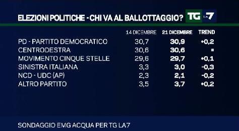 sondaggio emg intenzioni di voto pd m5s centrodestra