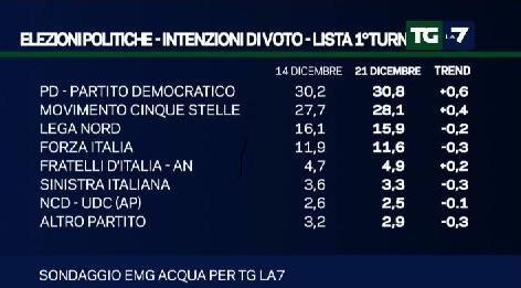 sondaggio emg intenzioni di voto pd m5s lega
