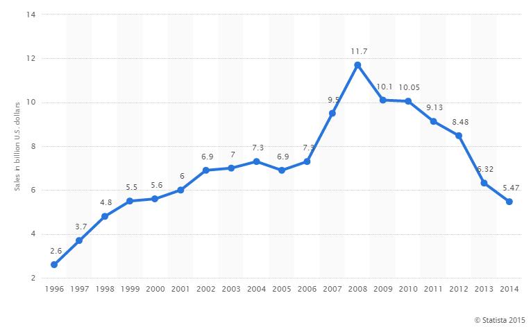 videogames online, curva delle vendite retail fisiche